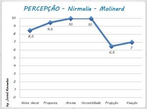 Nirmalia - Molinard